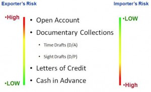 Risks In Letters Of Credit