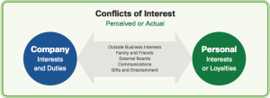 Conflict of Interest 1