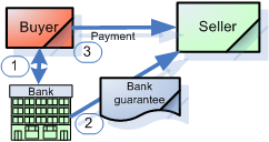 bank guarantee chart