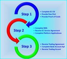 3 step trading platform